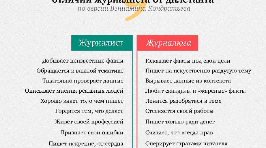 """Вениамин Кондратьев дал свое определение тому, кто такие журналисты, и кто такие """"журналюги"""" ©Facebook"""