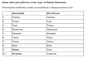 ©Таблица пресс-службы «Яндекса»