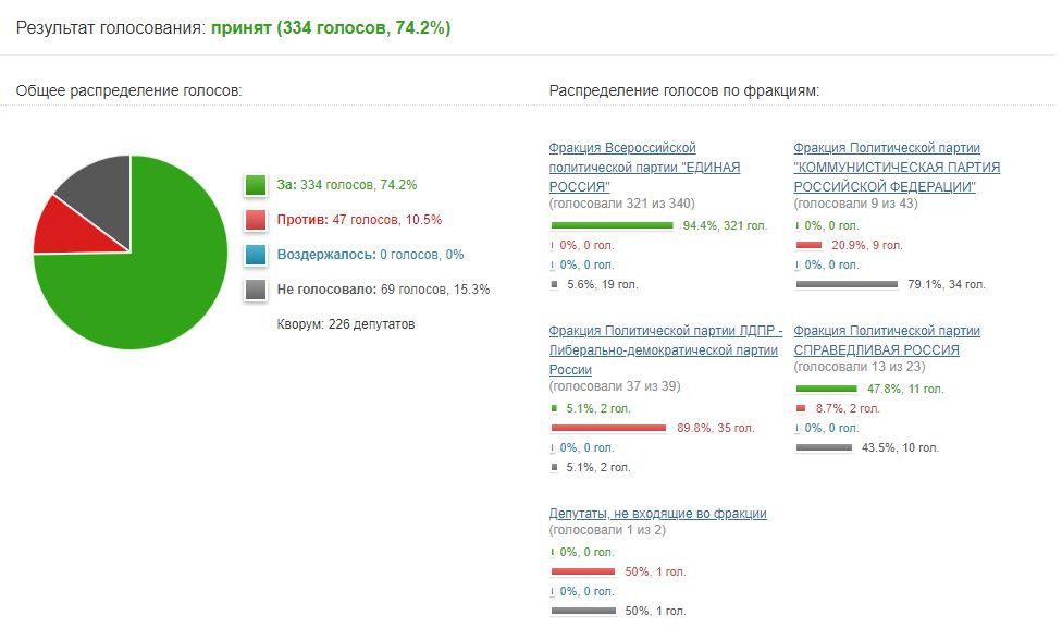 ©Скриншот с сайта vote.duma.gov.ru