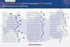 ©Графика из группы «СтопКоронавирус.РФ», vk.com/stopcoronavirusrf