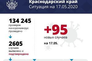 ©Диаграмма оперштаба Кубани