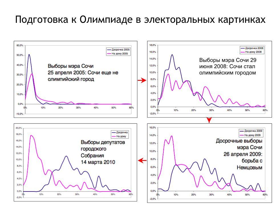 Графики по выборам в Сочи