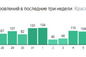 Статистика по выздоровлениям на Кубани ©Графика с сайта yandex.ru/covid19