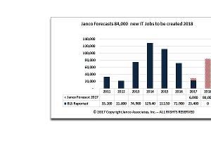 Количество созданных в мире рабочих мест в сфере IT  и прогноз на текущий год ©https://www.e-janco.com