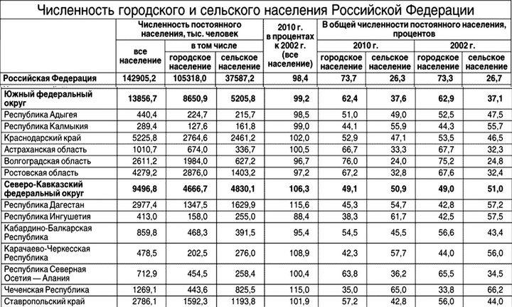 известных перепись населения карасуского района цена первичный