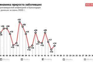 ©Графика пресс-службы администрации Краснодара