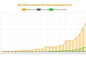 ©Инфографика с сайта coronavirus-monitor.ru/coronavirus-v-krasnodarskom-krae/