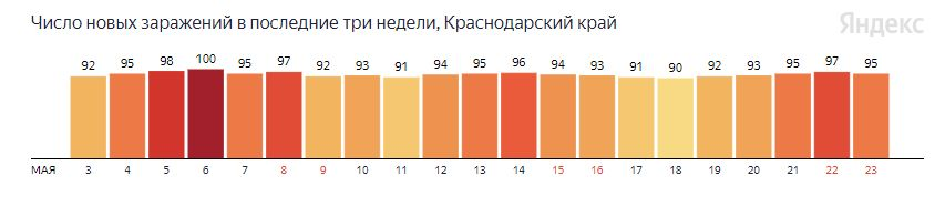 Сколько на Кубани выявили инфицированных COVID-19 ©Графика с сайта yandex.ru/covid19/stat