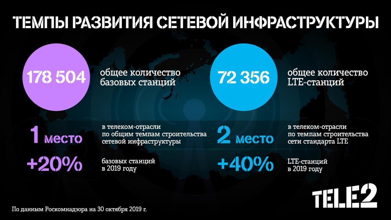 ©Графика пресс-службы Tele2