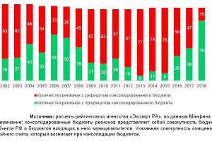 Количество регионов с профицитом и дефицитом консолидированного бюджета ©Графика с сайта raexpert.ru