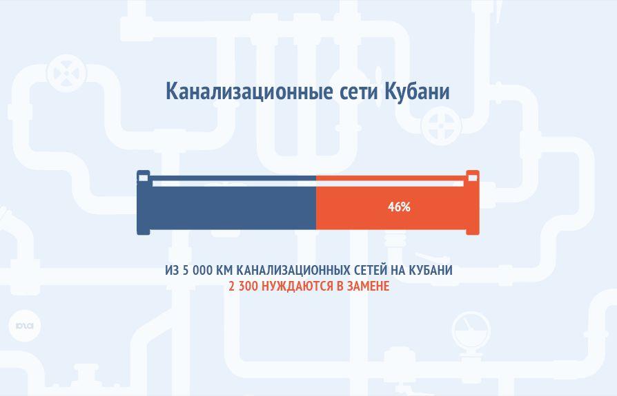 Канализационные сети Кубани ©Иллюстрация Дмитрия Филиппова