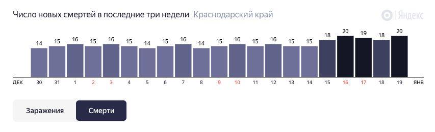 ©Гафика с сайта yandex.ru/covid19/stat