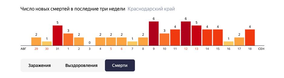 ©Графика с сайта yandex.ru/covid19/stat