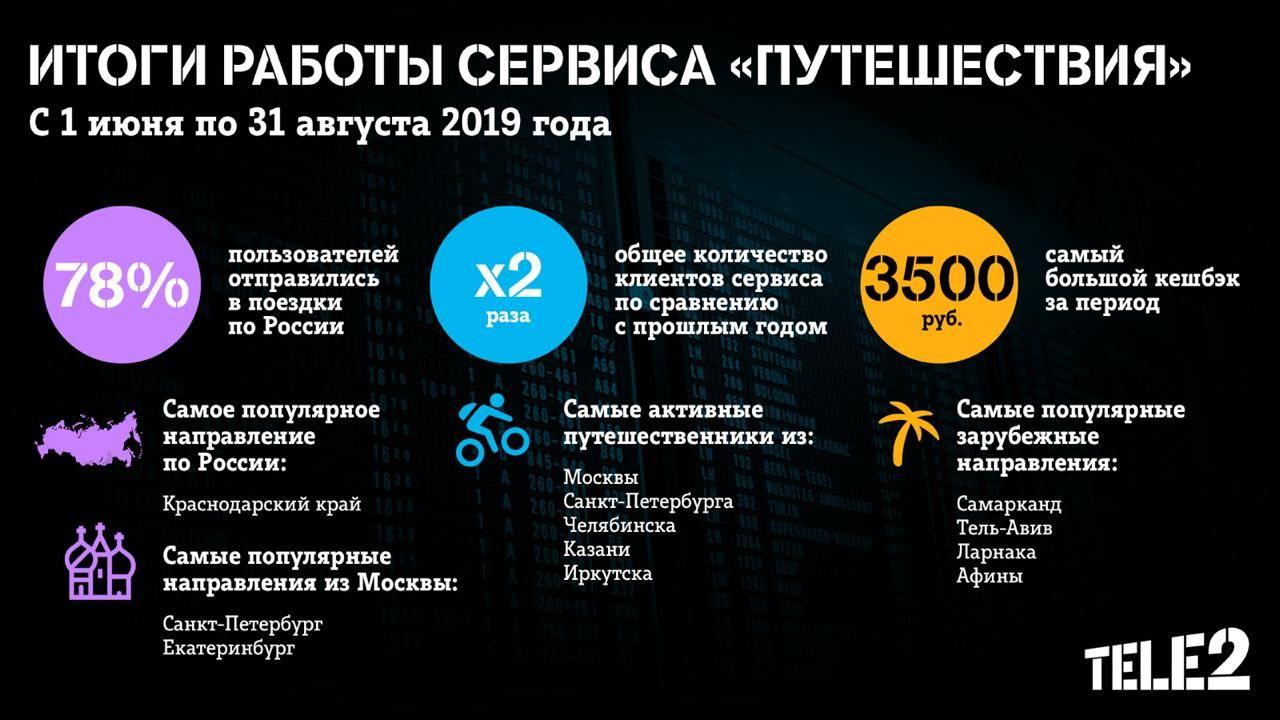 ©Инфографика пресс-службы Tele2