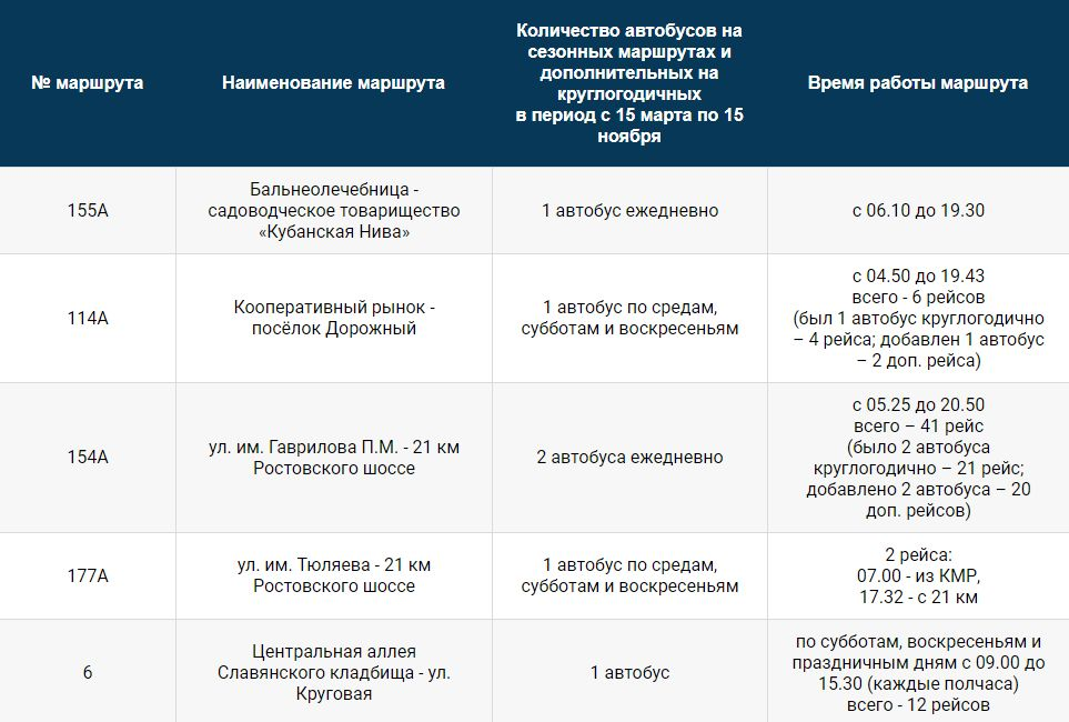 ©График пресс-службы администрации Краснодара