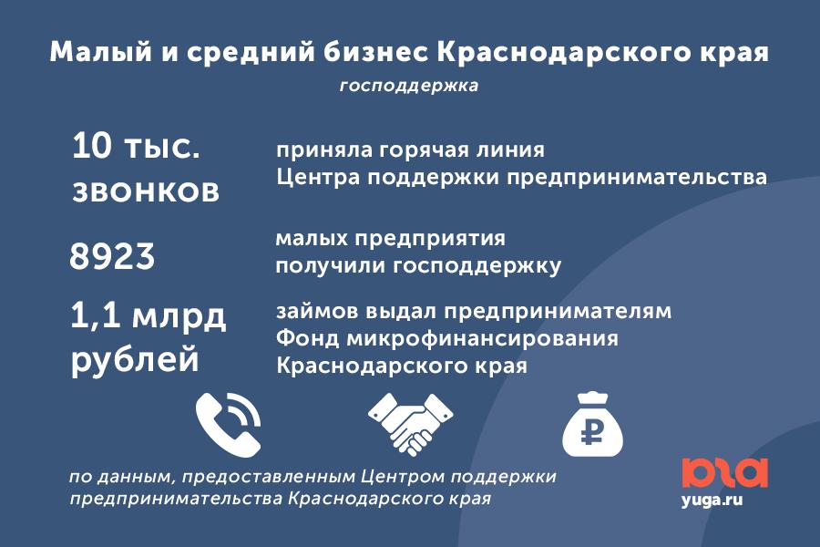 Онлайн заявка на кредит в краснодарском крае