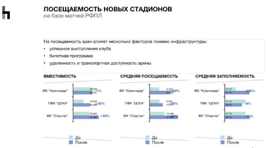Посещаемость новых стадионов ©Скриншот с сайта Sport Connect, sport-connect.ru