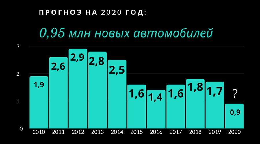 Уровень продаж в миллионах автомобилей в год ©Графика Юга.ру