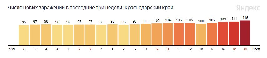 Статистика заболеваемости коронавирусом ©Инфографика Яндекс, yandex.ru/covid19/stat