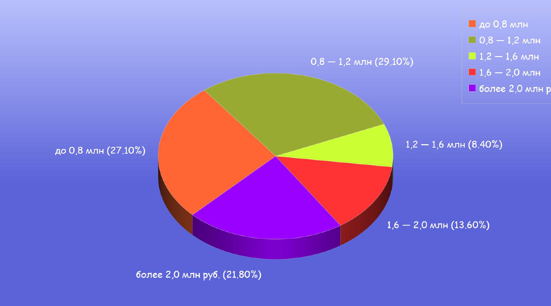 Распределение спроса по ценовым сегментам (по данным Ассоциации европейского бизнеса, aebrus.ru) ©Графика Евгения Мельченко, Юга.ру