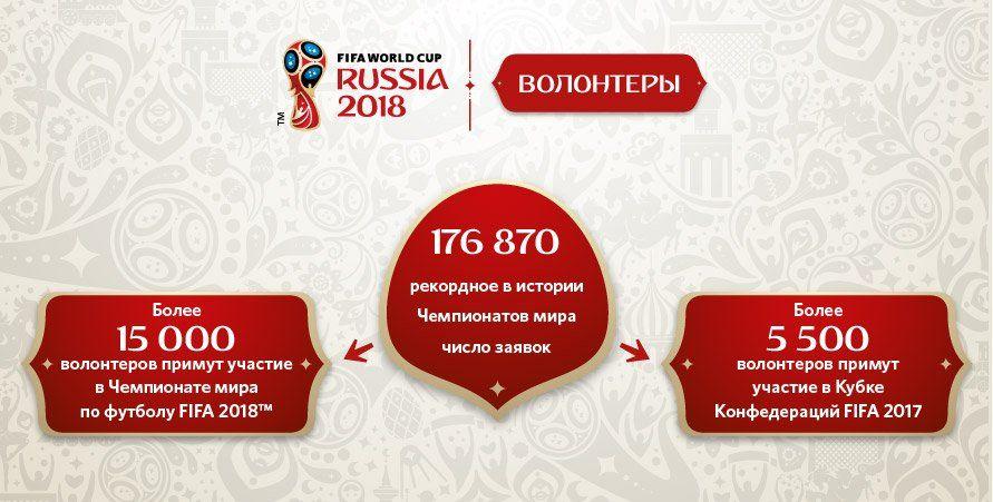 Волонтер На Чемпионат Мира По Футболу 2018 Подать Заявку Екатеринбург
