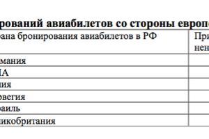 Рост числа бронирований авиабилетов в Краснодарский край со стороны Европы и США ©Юга.ру