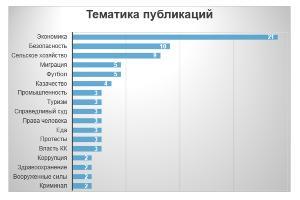 Тематика публикаций о Краснодарском крае в зарубежных СМИ в 2016 году ©Юга.ру