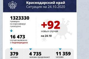 ©Скриншот телеграм-канала оперштаба Кубани, t.me/opershtab23